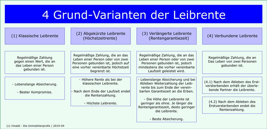 Varianten-der-Leibrente-Übersicht