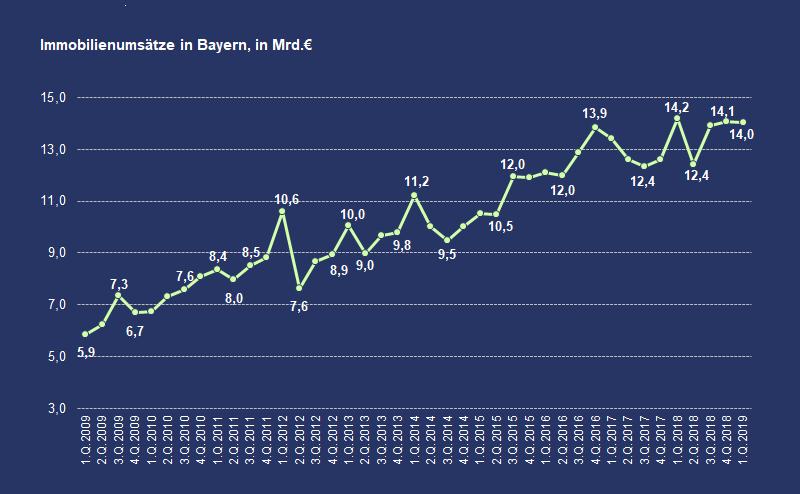 Chart-Immobilien-Umsätze-Bayern
